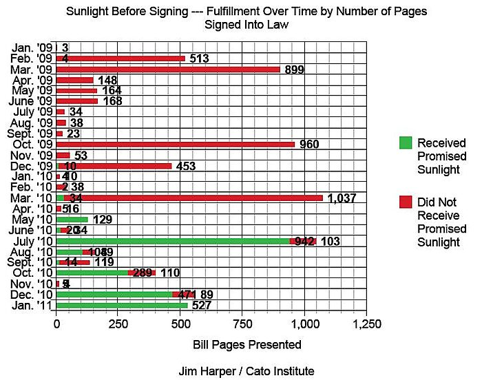 Media Name: Sunlight-Before-Signing-Importance-by-Page-Count.jpg