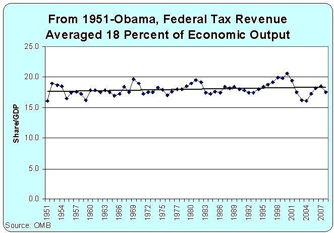 Media Name: Tax-Revenue-Average-Is-18-Pct-of-GDP.jpg