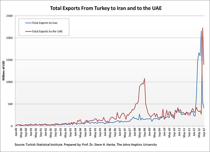 Media Name: Total-Turkish-Exports.png