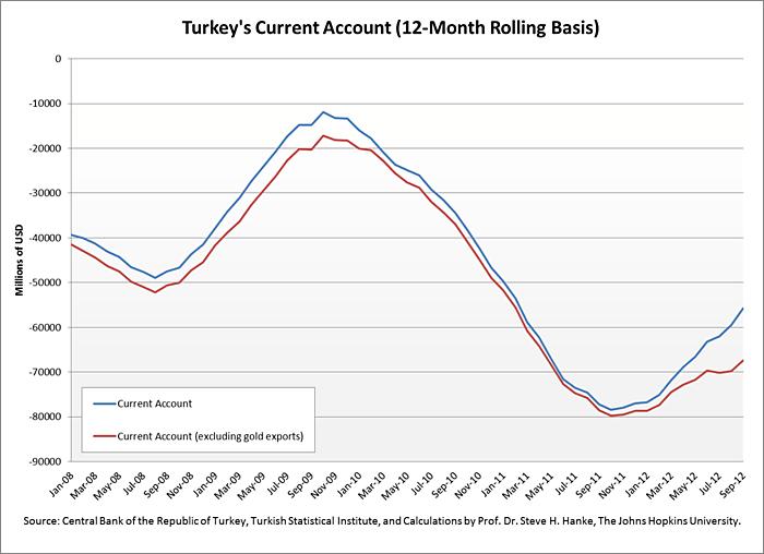 Media Name: Turkeys-Current-Account.png