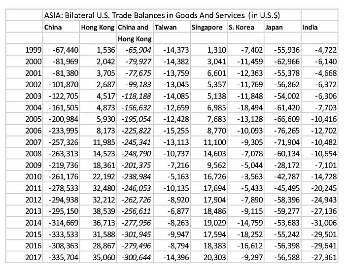 Asia Trade Balances in Goods and Services