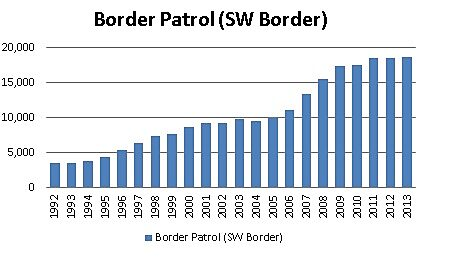 Border Patrol on SW Border