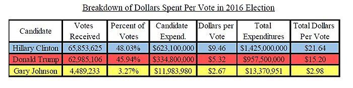 Media Name: breakdown_of_dollars_spent_per_vote_in_2016_election_v1_color.jpg