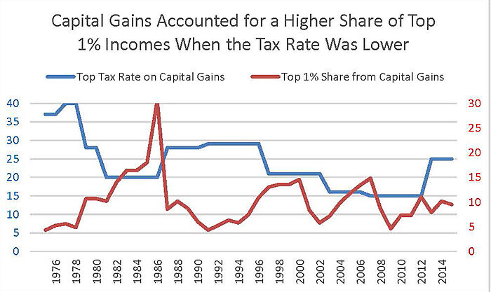 Capital gains account for more Top 1% income when rate falls
