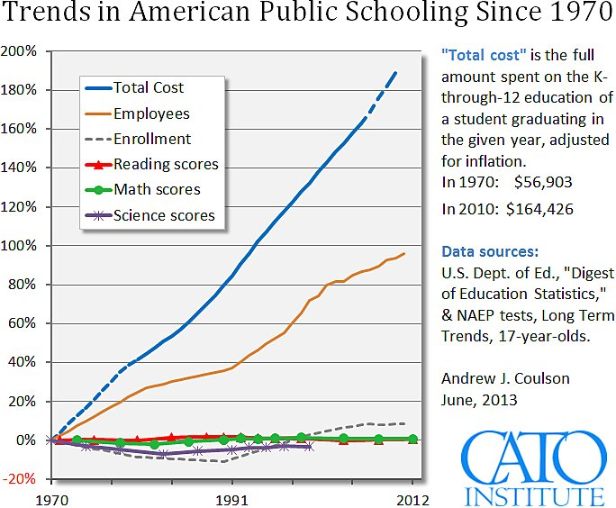 Media Name: cato_coulson_trends_in_us_education_june_2013.jpg
