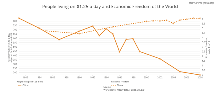 Consider also China's reforms: As China embraced free market policies, its poverty rate has plummeted.