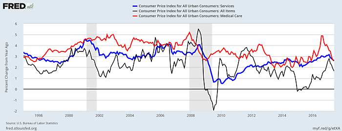 Medical care prices compared to other services & CPI