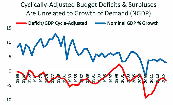 CA Deficit and NGDP