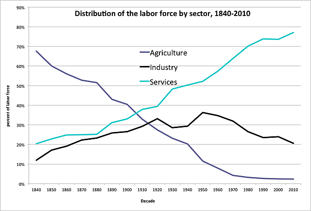 Distribution of the labor force by sector