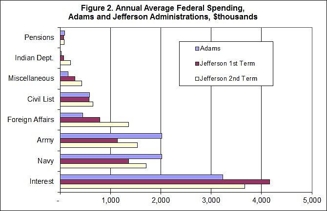 Media Name: edwards_annual_federal_spending_2.jpg
