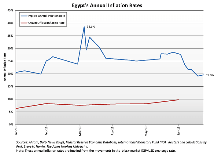Media Name: egypt-_annual_rates.png