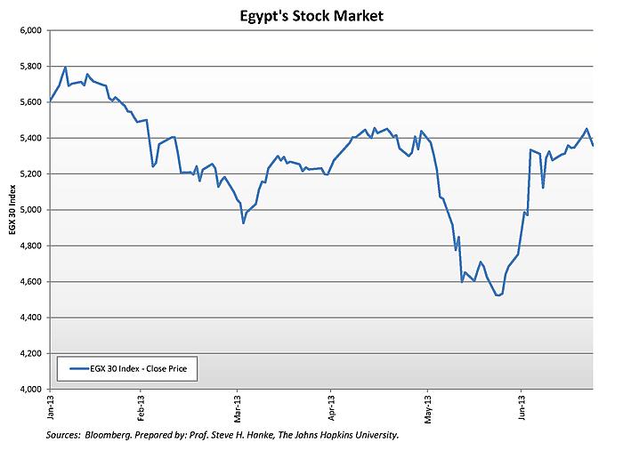 Media Name: egypts_stock_market_chart.png