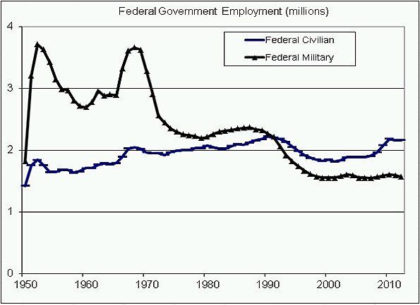 Media Name: federal_employment_edwards.jpg