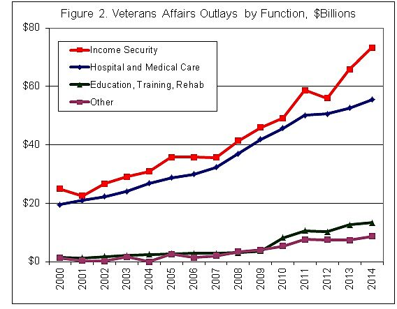 VA Spending Outlays