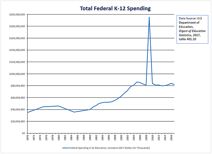 Media Name: final_total_fed_spend.png
