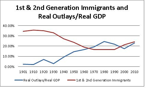 1st 2nd gen and real outlays gdp