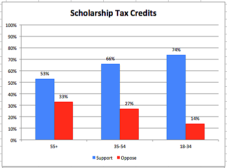 Friedman Foundation survey: popularity of scholarship tax credits