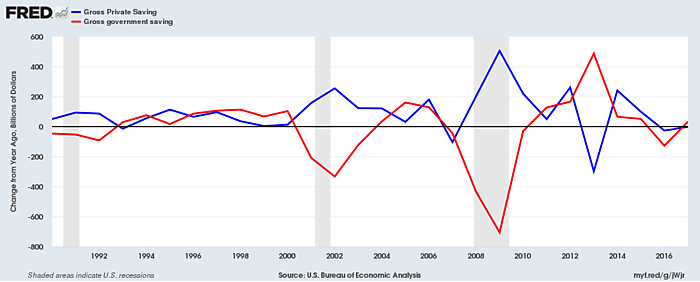 Govt and Private Saving are inversely related