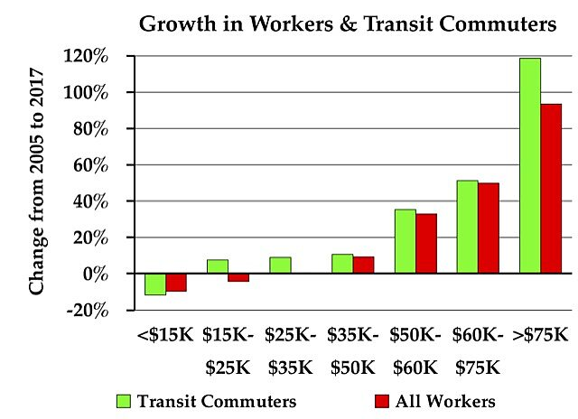Media Name: growthtransitcommuters.jpg