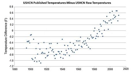 Difference between the adjusted and the raw temperature history of the United States