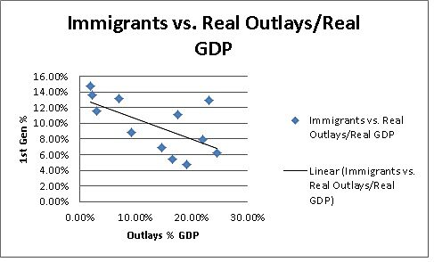 imm vs real outlays gdp