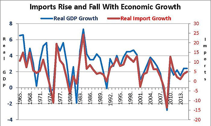 Real GDP Growth and Imports