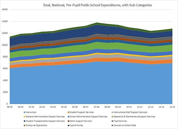Media Name: mccluskeyblog_total_spending_breakdown.jpg