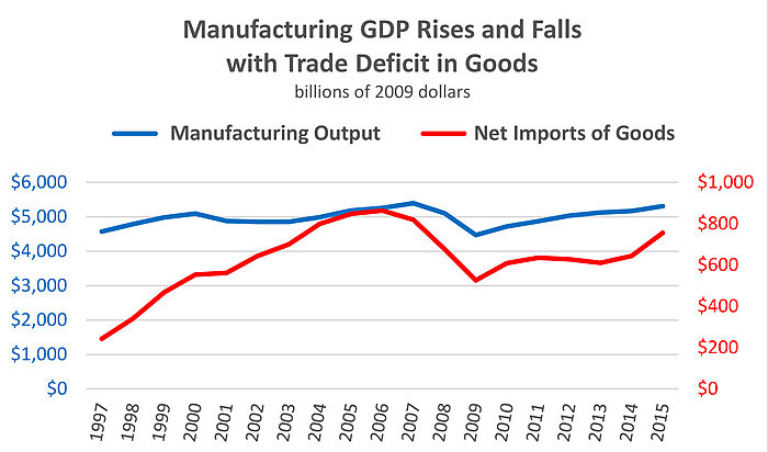 Manufacturing Output and Goods Trade Deficit