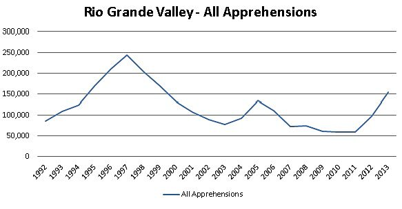Rio Grande Valley All Apprehensions