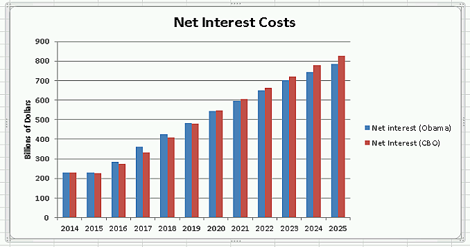 Media Name: rising_cost_of_interest_chart_2.png