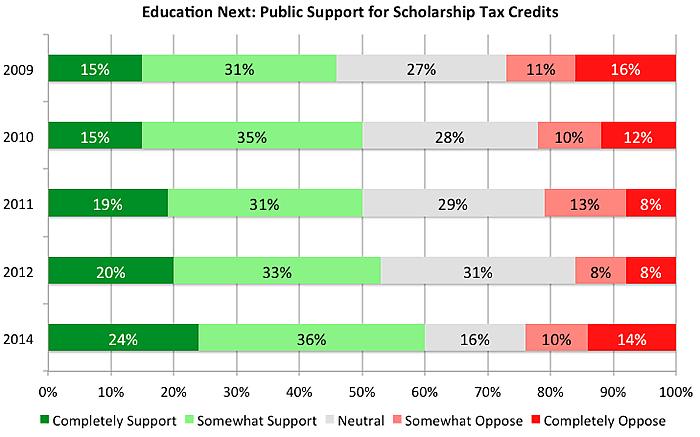 Education Next 2014 Survey