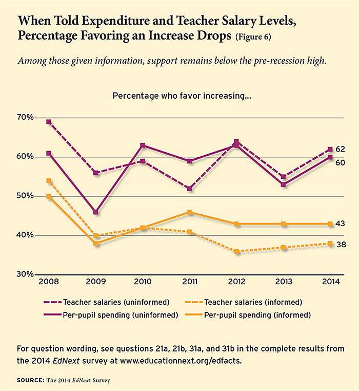 Public Support for Increased Public School Spending