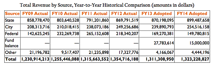 Total Revenue by Source, Year-to-Year Historical Comparison