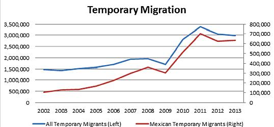 Temporary Migration 2