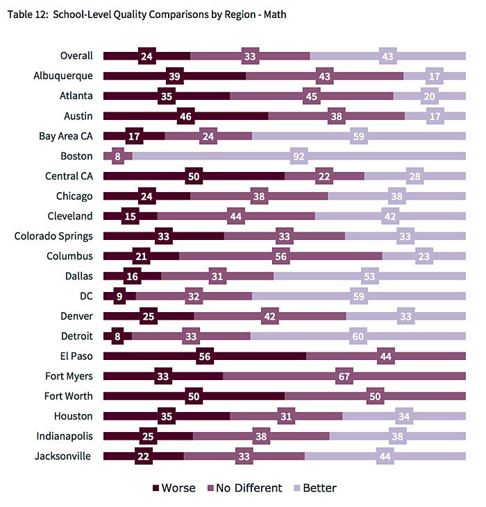 2015 CREDO Charter School Study: Comparison of School-Level Quality, Math