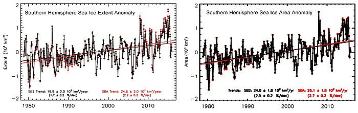 Figure 1. Monthly anomalies of Southern Hemisphere sea ice extent (left panel) and area (right panel) derived using the newly enhanced SB2 data (black) of Comiso et al. and the older SBA data (red) prior to the enhancements made by Comiso et al. Trend lines for each data set are also shown and the trend values with statistical errors are provided. Source: Comiso et al. (2017).