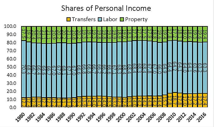 Shares of Personal Income