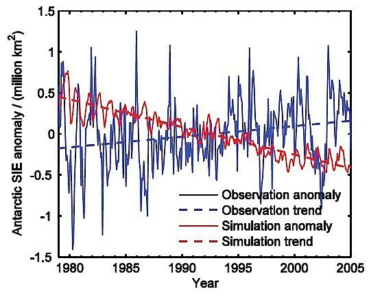Observed (blue) and model-forecast (red) Antarctic sea-ice extent published by Shu et al. (2015) shows a large and growing discrepancy, but for unknown reasons, their illustration ends in 2005.