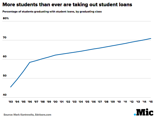 Media Name: students_taking_debt.png