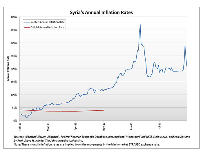 Media Name: syria_annual_inflation_rates.png