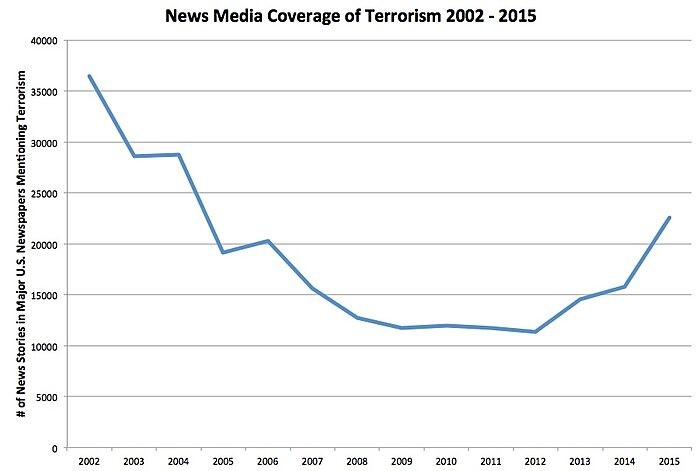 Chart of Terrorism News Trend