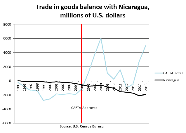Trade in goods balance with Nicaragua