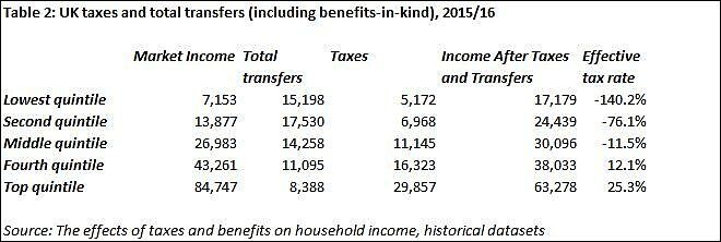 Table on UK taxes and total transfers