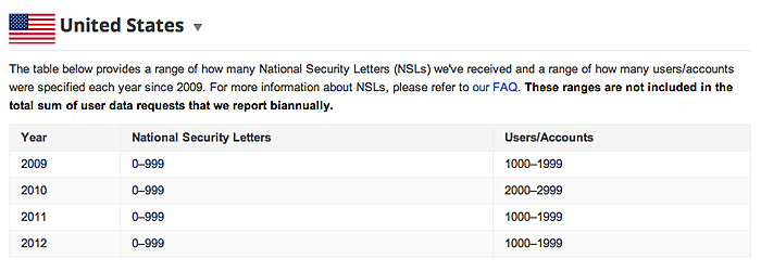 NSL's Google has received since 2009