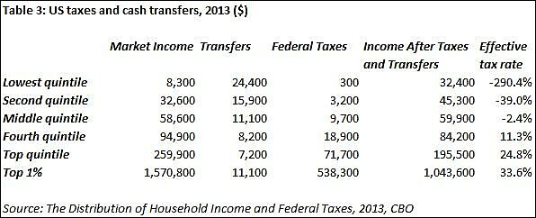 Table on US taxes and cash transfers