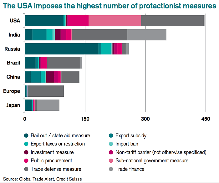 Media Name: usa_protectionism.png