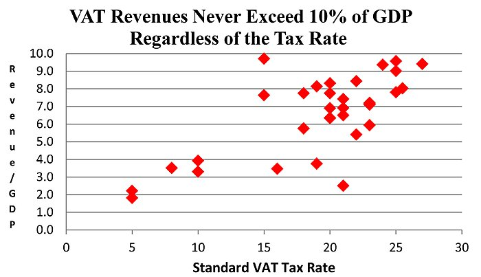 VAT Revenues Never Exceed 10 percent of GDP