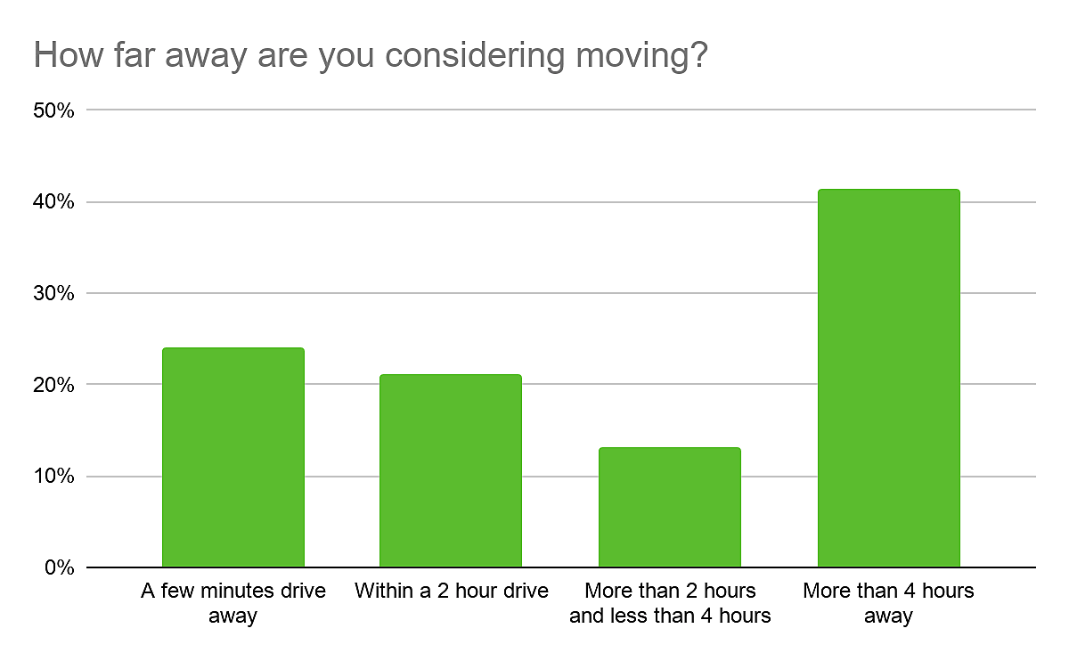 Remote workers moving far away