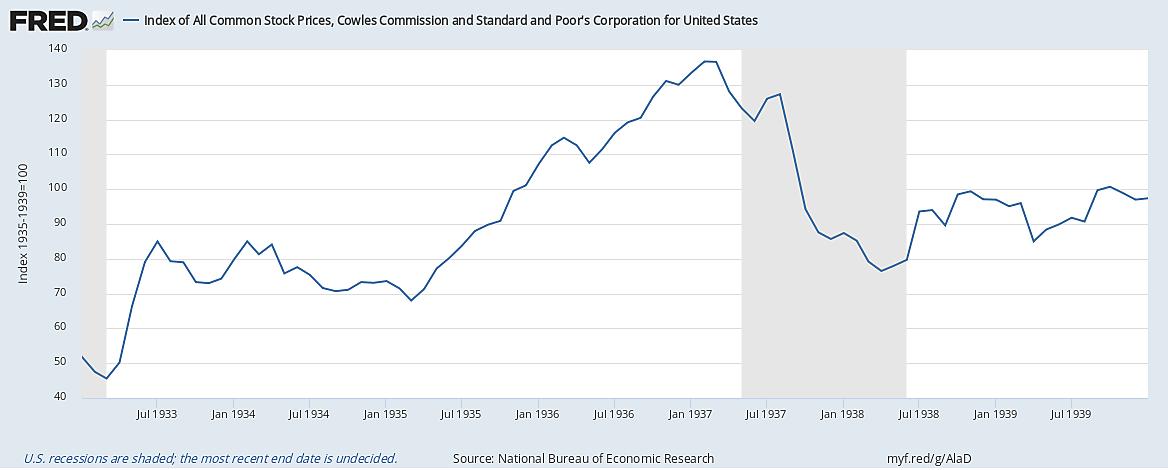 Index of Common Stock Prices