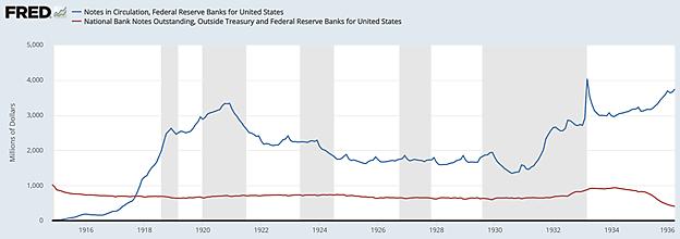 National Bank Notes